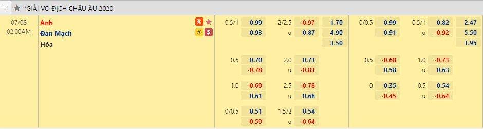 Soi kèo hiệp 1 Anh vs Đan Mạch