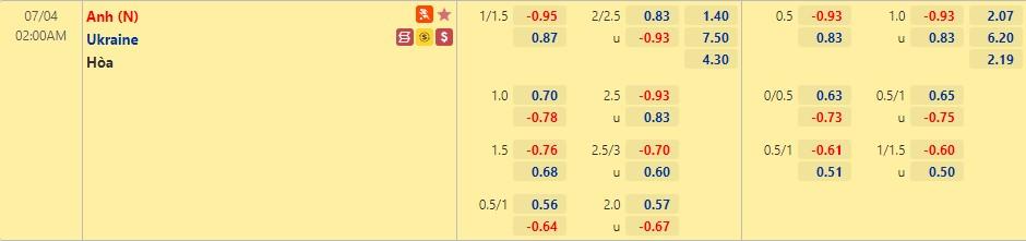 Soi kèo hiệp 1 Ukraine vs Anh